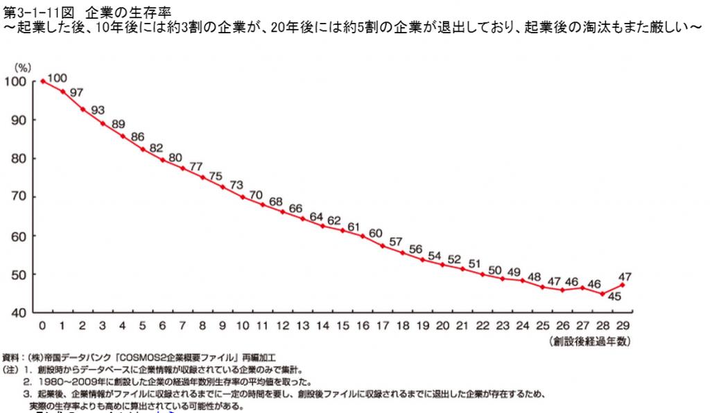 生存率2011中小企業白書